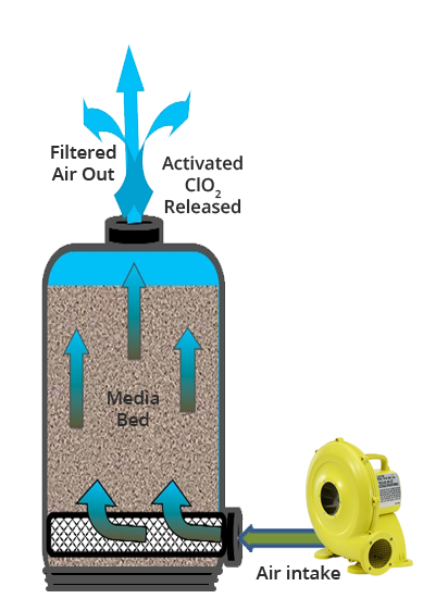 AeroCLEAN is an Air Driven Chlorine Dioxide Sanitizing System Diagram