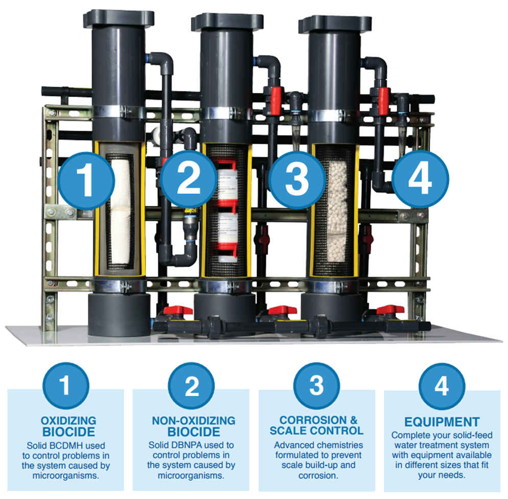 An illustration showing how EcoSAFE equipment works with the solid feed chemistry